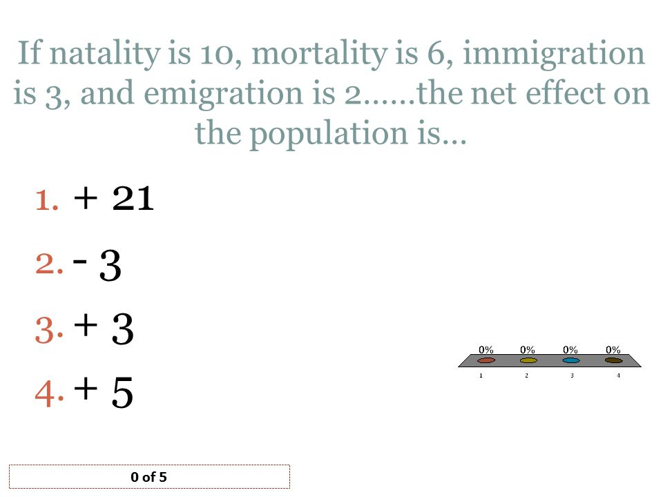 If natality is 10, mortality is 6, immigration is 3, and emigration is 2……the net effect on the population is… 1.