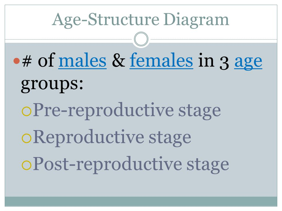 Age-Structure Diagram # of males & females in 3 age groups:  Pre-reproductive stage  Reproductive stage  Post-reproductive stage