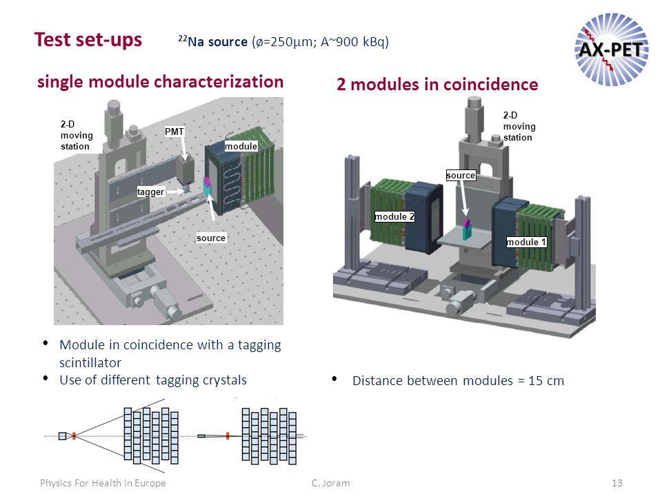 C. Joram13Physics For Health in Europe module source 2-D moving station PMT tagger single module characterization 2 modules in coincidence Module in c