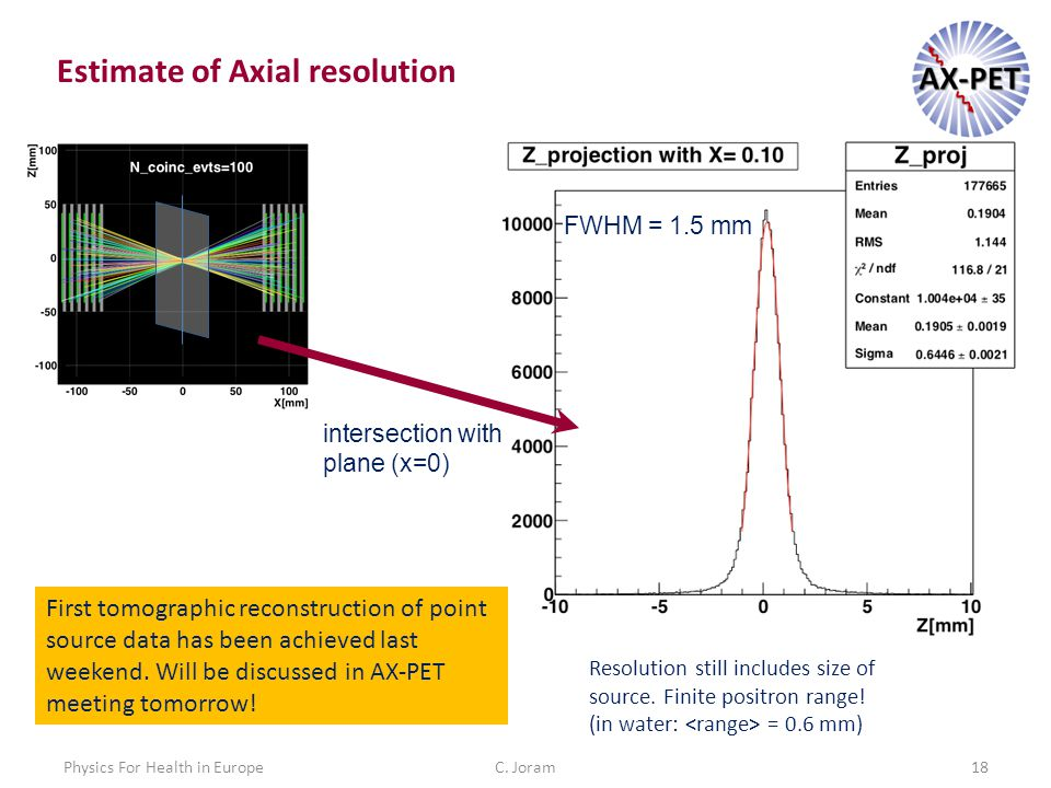 C. Joram18Physics For Health in Europe Estimate of Axial resolution FWHM = 1.5 mm intersection with plane (x=0) Resolution still includes size of sour