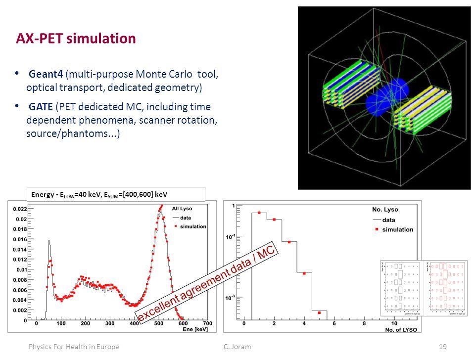 C. Joram19Physics For Health in Europe AX-PET simulation Geant4 (multi-purpose Monte Carlo tool, optical transport, dedicated geometry) GATE (PET dedi