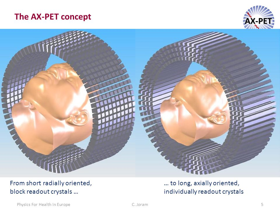 C. Joram5 The AX-PET concept From short radially oriented, block readout crystals … … to long, axially oriented, individually readout crystals Physics