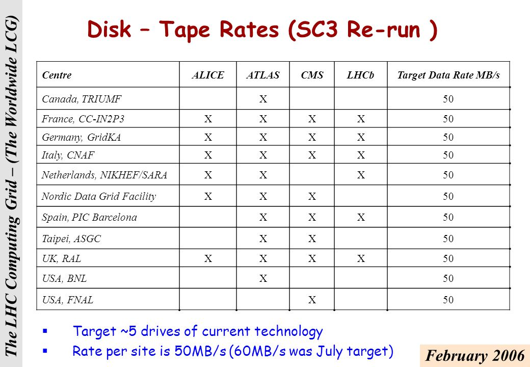 The LHC Computing Grid – (The Worldwide LCG) Disk – Disk Rates (SC3 Repeat)  These are the nominal data rates capped at 150MB/s (200MB/s)  Disk-tape