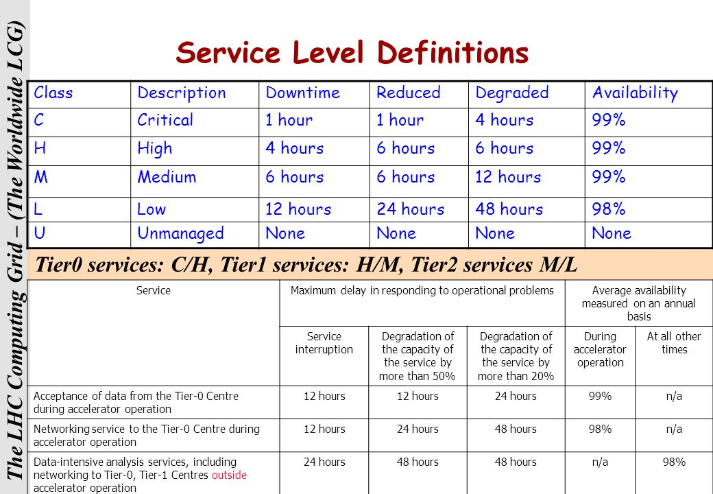 The LHC Computing Grid – (The Worldwide LCG) Services & Service Levels  List of services that need to be provided by each site is now clear  Includi