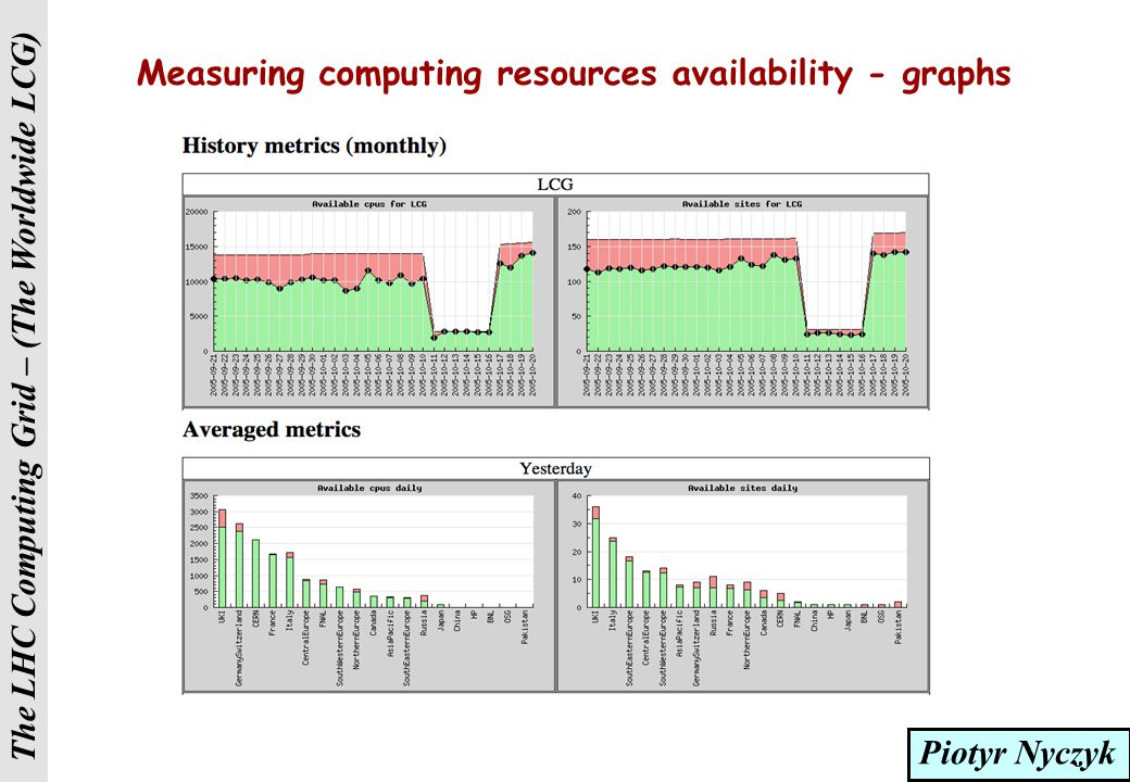 The LHC Computing Grid – (The Worldwide LCG) Measuring computing resources availability - status  Based on SFT jobs sent to all sites at least once per 3 hours  More frequent submissions if needed R-GMA SFT results Selection of critical tests Hourly summary snapshots Daily site availability (percentage) Report  Measurements stored and archived in R-GMA  Currently MySQL but Oracle foreseen  Aggregated by region (ROC) and for the whole grid  Current report shows only regional aggregation but per site view will be available soon  Data is already there  Additional metric: availability multiplied by published amount of CPUs  Good resources vs.