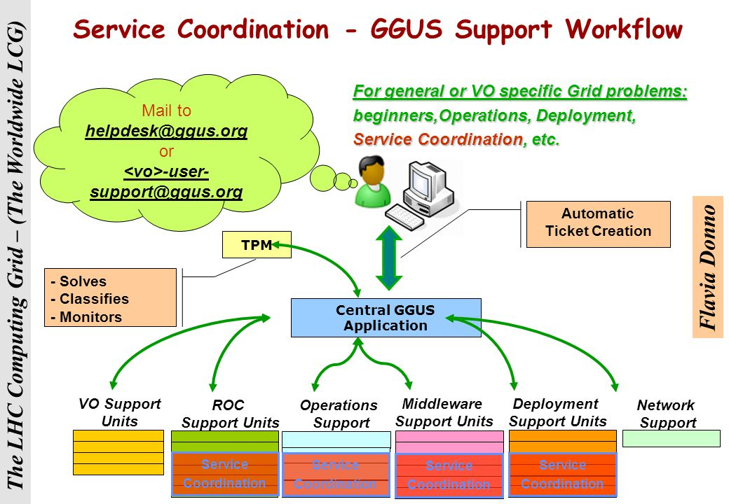 The LHC Computing Grid – (The Worldwide LCG) User Support Goals  As services become well understood and debugged, progressively hand-over first Operations, then User Support, to agreed Grid bodies  Target: all core services well prior to end-September 2006 milestone for the Production WLCG Service  Propose: identify an experiment prepared to test this now  ATLAS is the obvious candidate...