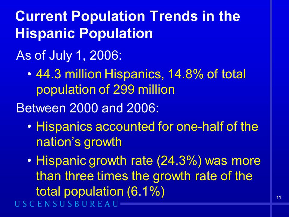 11 Current Population Trends in the Hispanic Population As of July 1, 2006: 44.3 million Hispanics, 14.8% of total population of 299 million Between 2000 and 2006: Hispanics accounted for one-half of the nation's growth Hispanic growth rate (24.3%) was more than three times the growth rate of the total population (6.1%)