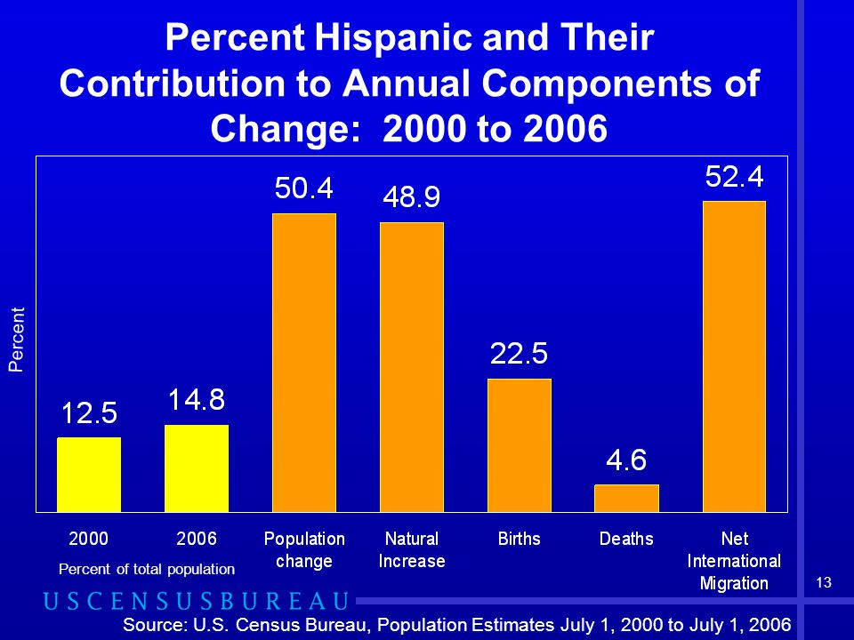 13 Percent Hispanic and Their Contribution to Annual Components of Change: 2000 to 2006 Percent Percent of total population Source: U.S.