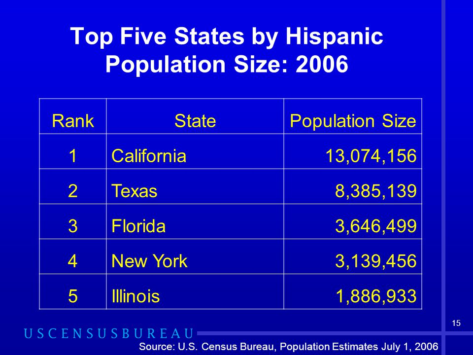 15 Top Five States by Hispanic Population Size: 2006 RankStatePopulation Size 1California13,074,156 2Texas8,385,139 3Florida3,646,499 4New York3,139,456 5Illinois1,886,933 Source: U.S.
