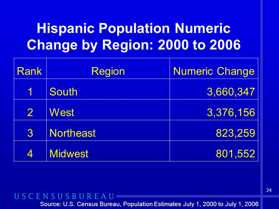 24 Hispanic Population Numeric Change by Region: 2000 to 2006 RankRegionNumeric Change 1South3,660,347 2West3,376,156 3Northeast823,259 4Midwest801,552 Source: U.S.