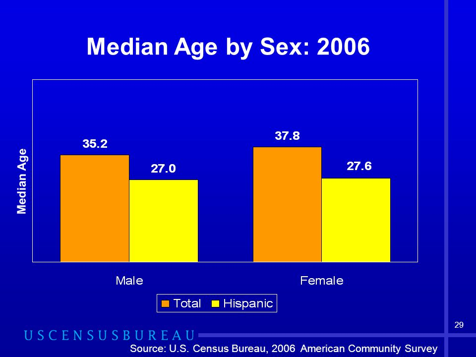 29 Median Age by Sex: 2006 Median Age Source: U.S. Census Bureau, 2006 American Community Survey