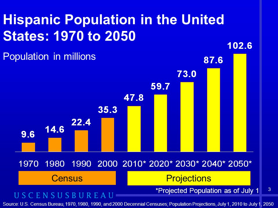 3 Population in millions Hispanic Population in the United States: 1970 to 2050 *Projected Population as of July 1 Projections Census Source: U.S.