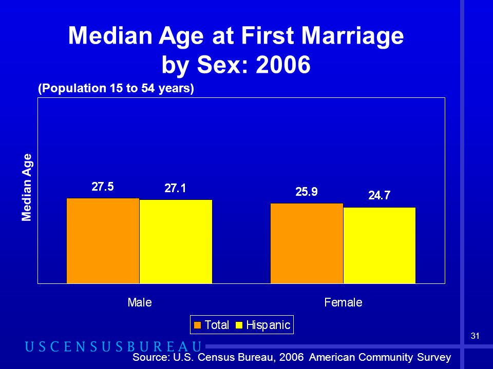 31 Median Age at First Marriage by Sex: 2006 Median Age (Population 15 to 54 years) Source: U.S.
