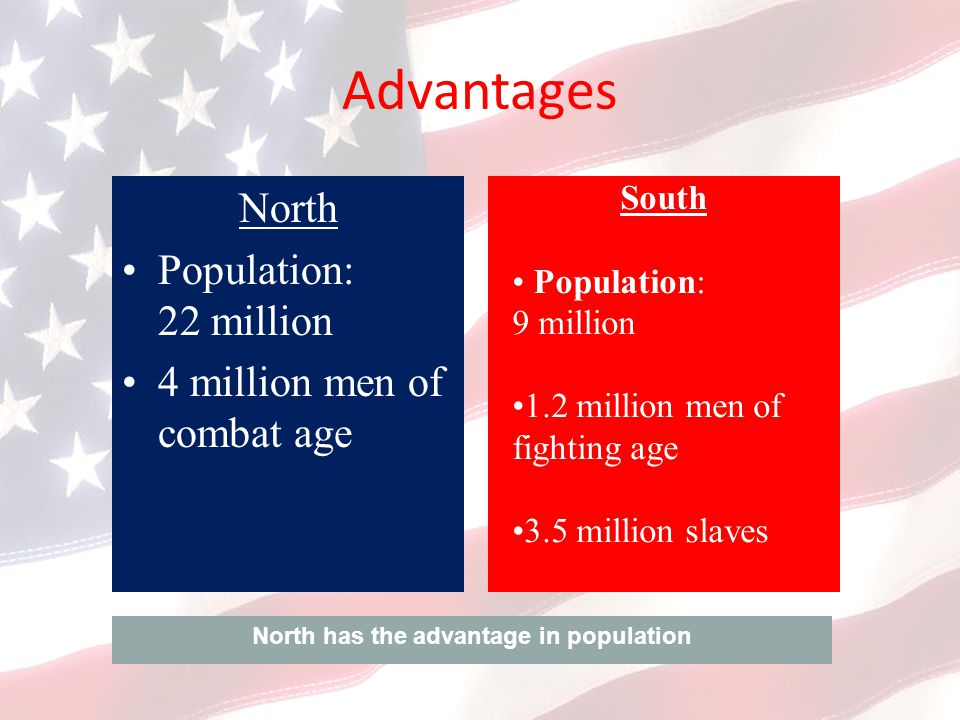Advantages North Population: 22 million 4 million men of combat age South Population: 9 million 1.2 million men of fighting age 3.5 million slaves North has the advantage in population