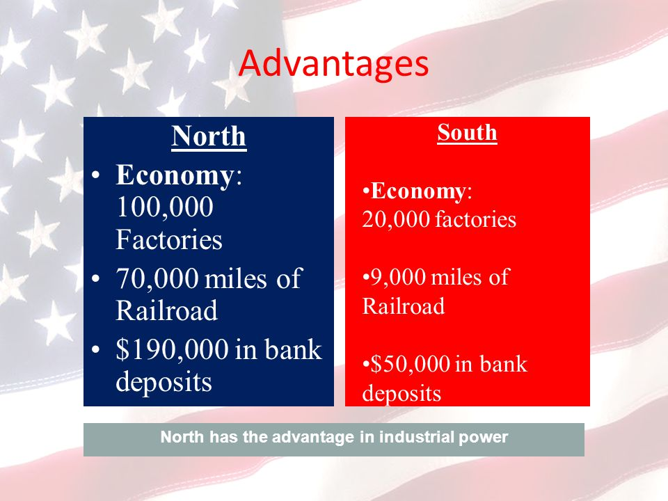Advantages North Economy: 100,000 Factories 70,000 miles of Railroad $190,000 in bank deposits South Economy: 20,000 factories 9,000 miles of Railroad $50,000 in bank deposits North has the advantage in industrial power