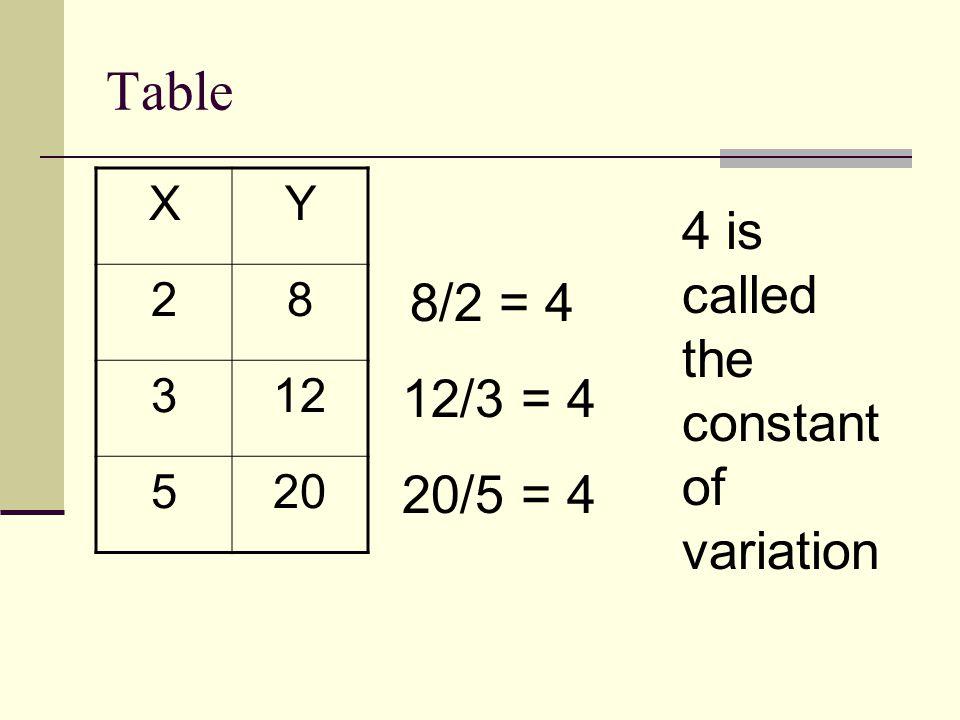 Equation Y = 3X Y + 6 = 2 ( X + 3)