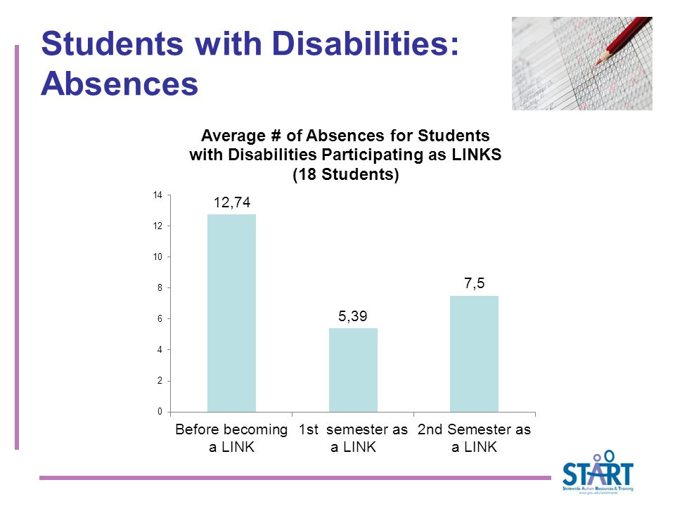 Students with Disabilities: Absences