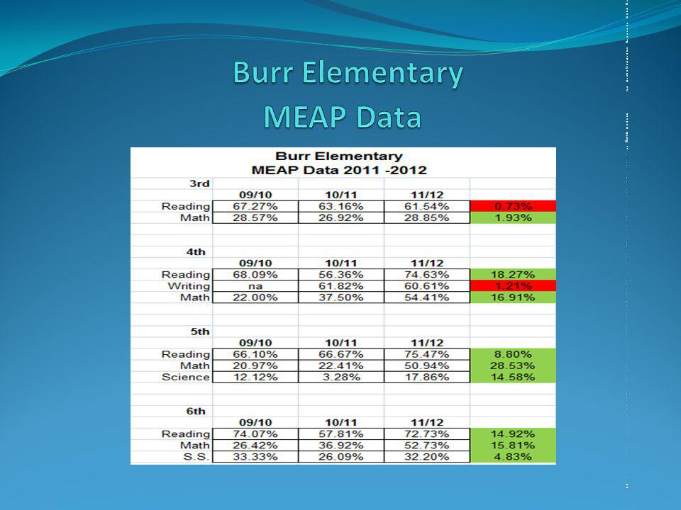 20 2011 MEAP Scores 3rd gradeOakbrook District Rank OrderCountyStateReading66%68%13/2561%62%Mathematics 30%44%20/2535%36%4th gradeReading80%77%10/2569%68%Mathematics 56%52%11/2543%45%Writing68%58%1/2549%40%5th grade Reading76%76%12/2570%69%Mathematics45%48%26/2539%40%6th grade Reading74%78%17/2568%67%Mathematics48%53%19/2538%37%11 MEAP Scores 3rd gradeOakbrook District Rank OrderCountyStateReading66%68%13/2561%62%Mathematics 30%44%20/2535%36%4th gradeReading80%77%10/2569%68%Mathematics 56%52%11/2543%45%Writing68%58%1/2549%40%5th grade Reading76%76%12/2570%69%Mathematics45%48%26/2539%40%6th grade Reading74%78%17/2568%67%Mathematics48%53%19/2538%37%20 2011 MEAP Scores 3rd gradeOakbrook District Rank OrderCountyStateReading66%68%13/2561%62%Mathematics 30%44%20/2535%36%4th gradeReading80%77%10/2569%68%Mathematics 56%52%11/2543%45%Writing68%58%1/2549%40%5th grade Reading76%76%12/2570%69%Mathematics45%48%26/2539%40%6th grade Reading74%78%17/2568%67%Mathematics48%53%19/2538%37%11 MEAP Scores 3rd gradeOakbrook District Rank OrderCountyStateReading66%68%13/2561%62%Mathematics 30%44%20/2535%36%4th gradeReading80%77%10/2569%68%Mathematics 56%52%11/2543%45%Writing68%58%1/2549%40%5th grade Reading76%76%12/2570%69%Mathematics45%48%26/2539%40%6th grade Reading74%78%17/2568%67%Mathematics48%53%19/2538%37%
