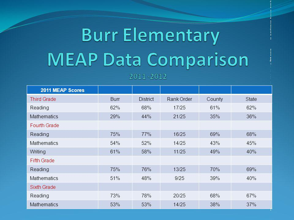 20 2011 MEAP Scores 3rd gradeOakbrook District Rank OrderCountyStateReading66%68%13/2561%62%Mathematics 30%44%20/2535%36%4th gradeReading80%77%10/2569%68%Mathematics 56%52%11/2543%45%Writing68%58%1/2549%40%5th grade Reading76%76%12/2570%69%Mathematics45%48%26/2539%40%6th grade Reading74%78%17/2568%67%Mathematics48%53%19/2538%37%11 MEAP Scores 3rd gradeOakbrook District Rank OrderCountyStateReading66%68%13/2561%62%Mathematics 30%44%20/2535%36%4th gradeReading80%77%10/2569%68%Mathematics 56%52%11/2543%45%Writing68%58%1/2549%40%5th grade Reading76%76%12/2570%69%Mathematics45%48%26/2539%40%6th grade Reading74%78%17/2568%67%Mathematics48%53%19/2538%37%20 2011 MEAP Scores 3rd gradeOakbrook District Rank OrderCountyStateReading66%68%13/2561%62%Mathematics 30%44%20/2535%36%4th gradeReading80%77%10/2569%68%Mathematics 56%52%11/2543%45%Writing68%58%1/2549%40%5th grade Reading76%76%12/2570%69%Mathematics45%48%26/2539%40%6th grade Reading74%78%17/2568%67%Mathematics48%53%19/2538%37%11 MEAP Scores 3rd gradeOakbrook District Rank OrderCountyStateReading66%68%13/2561%62%Mathematics 30%44%20/2535%36%4th gradeReading80%77%10/2569%68%Mathematics 56%52%11/2543%45%Writing68%58%1/2549%40%5th grade Reading76%76%12/2570%69%Mathematics45%48%26/2539%40%6th grade Reading74%78%17/2568%67%Mathematics48%53%19/2538%37% 2011 MEAP Scores Third GradeBurrDistrictRank OrderCountyState Reading62%68%17/2561%62% Mathematics29%44%21/2535%36% Fourth Grade Reading75%77%16/2569%68% Mathematics54%52%14/2543%45% Writing61%58%11/2549%40% Fifth Grade Reading75%76%13/2570%69% Mathematics51%48%9/2539%40% Sixth Grade Reading73%78%20/2568%67% Mathematics53% 14/2538%37%