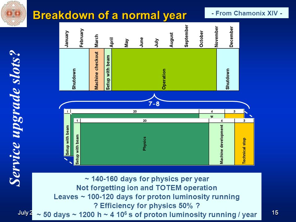 July 2006R.Bailey, Chamonix XV, January 200615 Breakdown of a normal year 7-8 ~ 140-160 days for physics per year Not forgetting ion and TOTEM operation Leaves ~ 100-120 days for proton luminosity running .