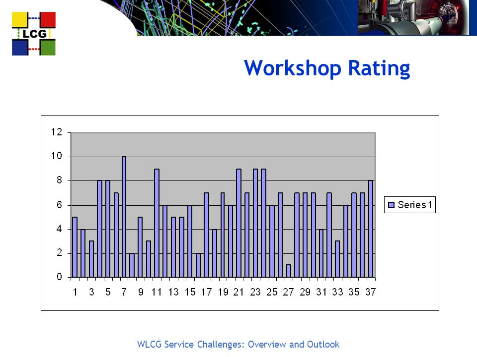 WLCG Service Challenges: Overview and Outlook Workshop Rating