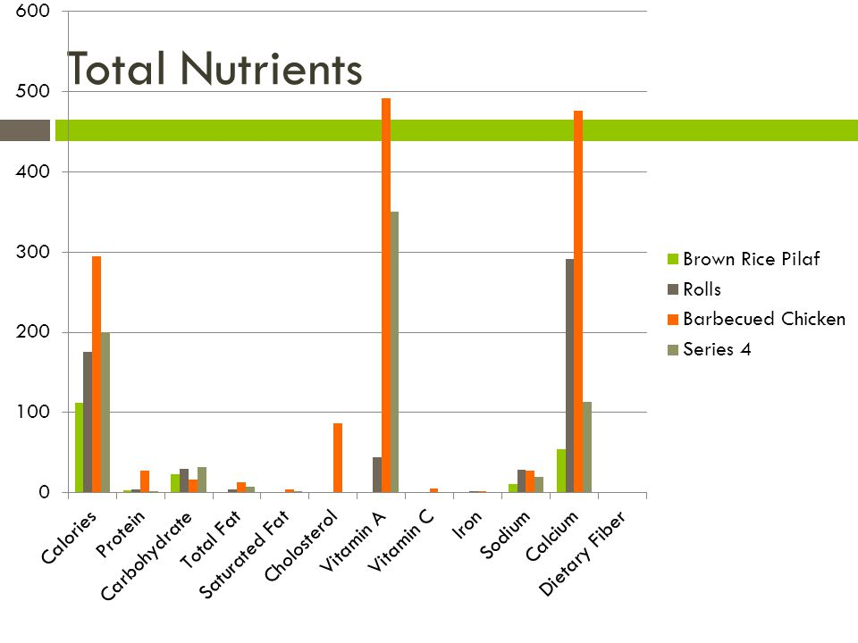 Total Nutrients