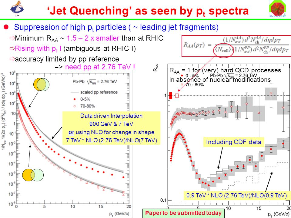 CERN, 2 Dec 2010 J. Schukraft 6 R AA = 1 for (very) hard QCD processes in absence of nuclear modifications 'Jet Quenching' as seen by p t spectra Supp