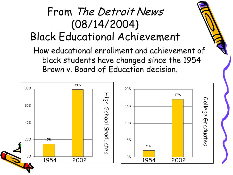 From The Detroit News (08/14/2004) Black Educational Achievement How educational enrollment and achievement of black students have changed since the 1954 Brown v.