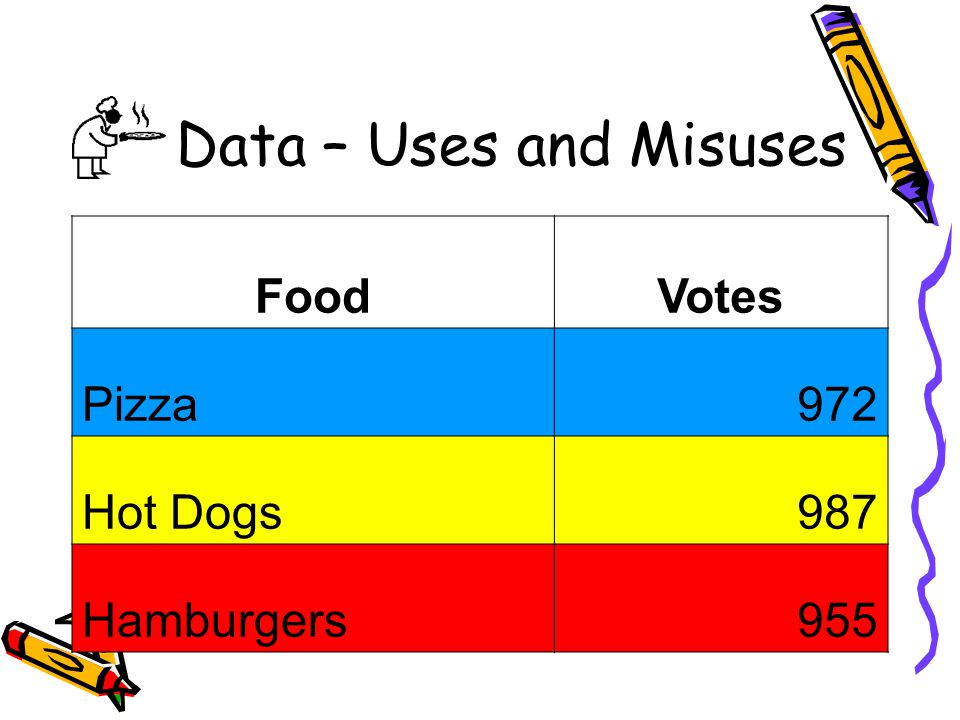 Data – Uses and Misuses FoodVotes Pizza972 Hot Dogs987 Hamburgers955