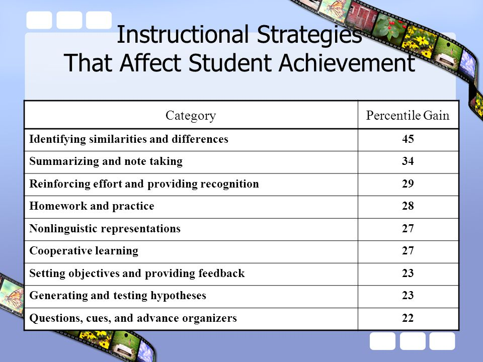 CategoryPercentile Gain Identifying similarities and differences45 Summarizing and note taking34 Reinforcing effort and providing recognition29 Homework and practice28 Nonlinguistic representations27 Cooperative learning27 Setting objectives and providing feedback23 Generating and testing hypotheses23 Questions, cues, and advance organizers22 Instructional Strategies That Affect Student Achievement