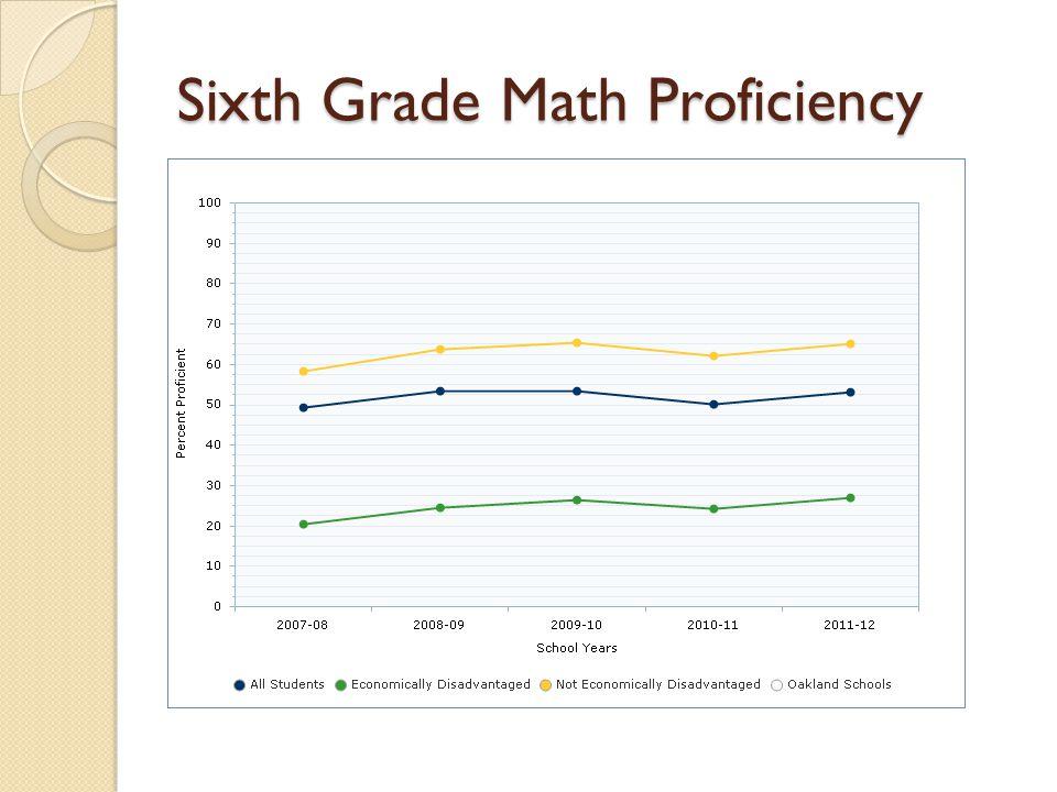 Sixth Grade Math Proficiency