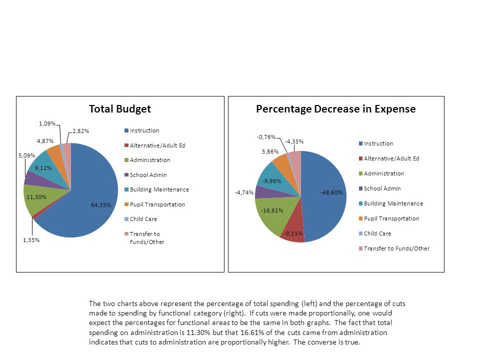 The two charts above represent the percentage of total spending (left) and the percentage of cuts made to spending by functional category (right).