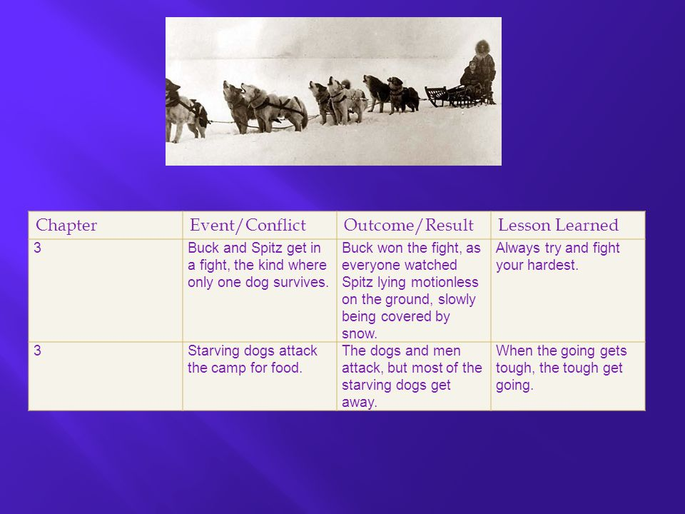 ChapterEvent/ConflictOutcome/ResultLesson Learned 4Buck replaces Spitz as leader of the dog- sled team.