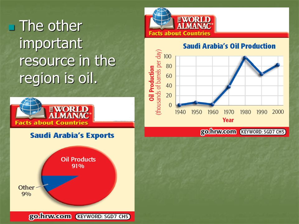 The other important resource in the region is oil. The other important resource in the region is oil.