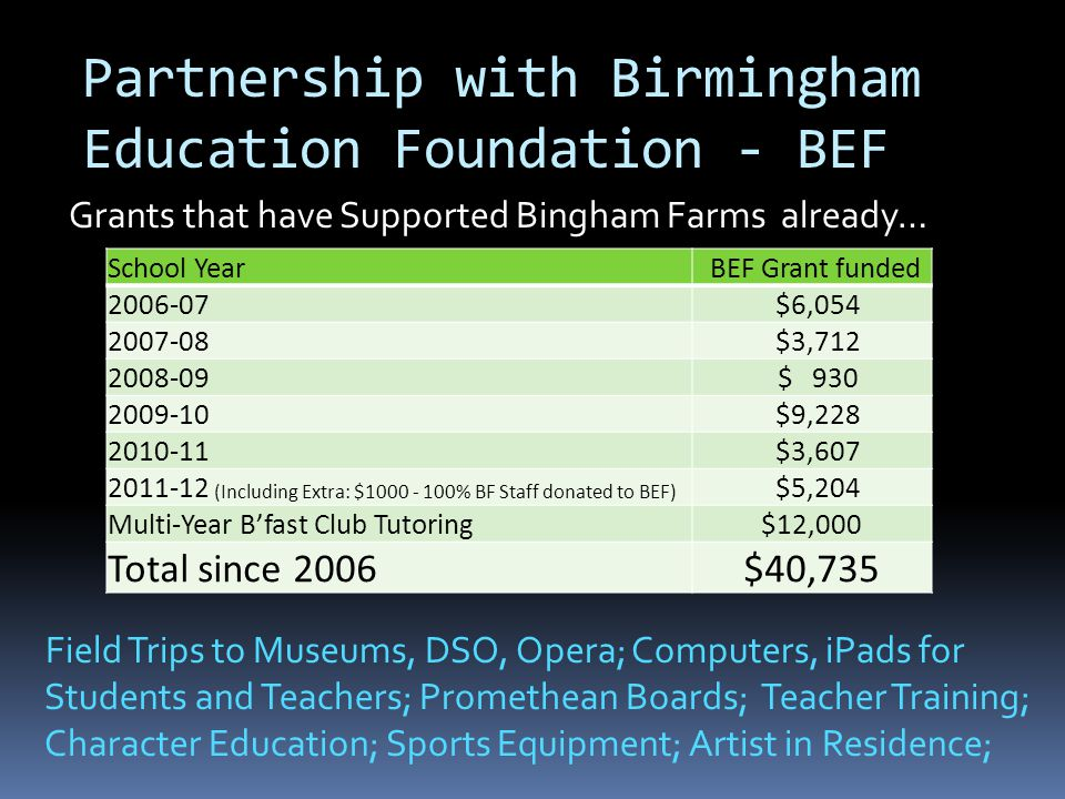 Partnership with Birmingham Education Foundation - BEF Grants that have Supported Bingham Farms already… School Year BEF Grant funded 2006-07 $6,054 2007-08 $3,712 2008-09 $ 930 2009-10 $9,228 2010-11 $3,607 2011-12 (Including Extra: $1000 - 100% BF Staff donated to BEF) $5,204 Multi-Year B'fast Club Tutoring$12,000 Total since 2006$40,735 Field Trips to Museums, DSO, Opera; Computers, iPads for Students and Teachers; Promethean Boards; Teacher Training; Character Education; Sports Equipment; Artist in Residence;