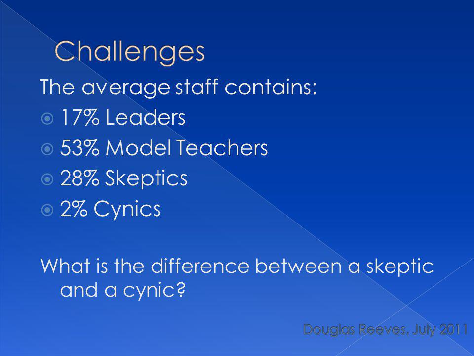 The average staff contains:  17% Leaders  53% Model Teachers  28% Skeptics  2% Cynics What is the difference between a skeptic and a cynic