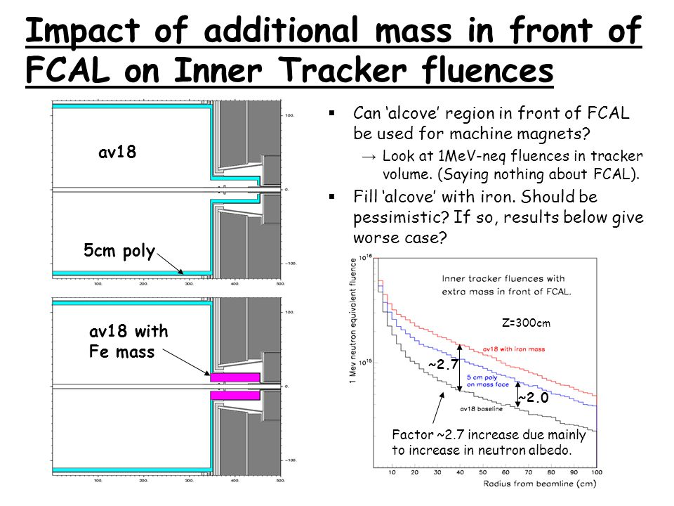 Impact of additional mass in front of FCAL on Inner Tracker fluences av18 av18 with Fe mass 5cm poly ~2.7 ~2.0  Can 'alcove' region in front of FCAL