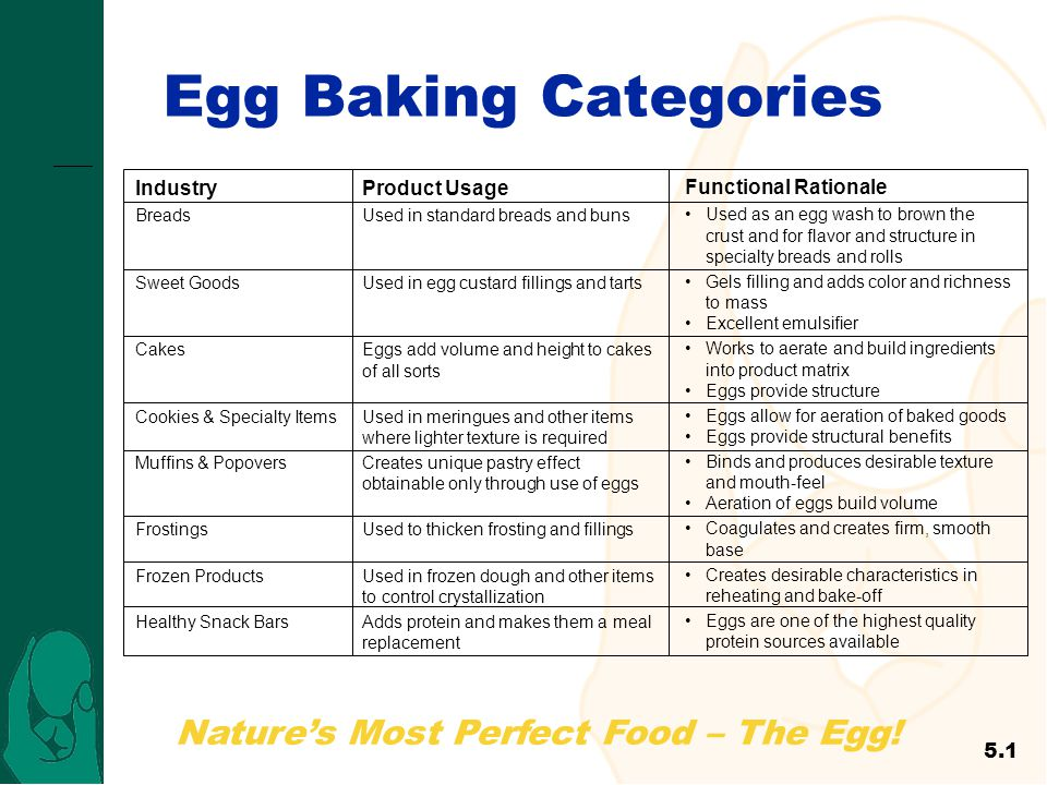 Nature's Most Perfect Food – The Egg! Egg Baking Categories 5.1 Industry Breads Sweet Goods Cakes Cookies & Specialty Items Muffins & Popovers Frostin