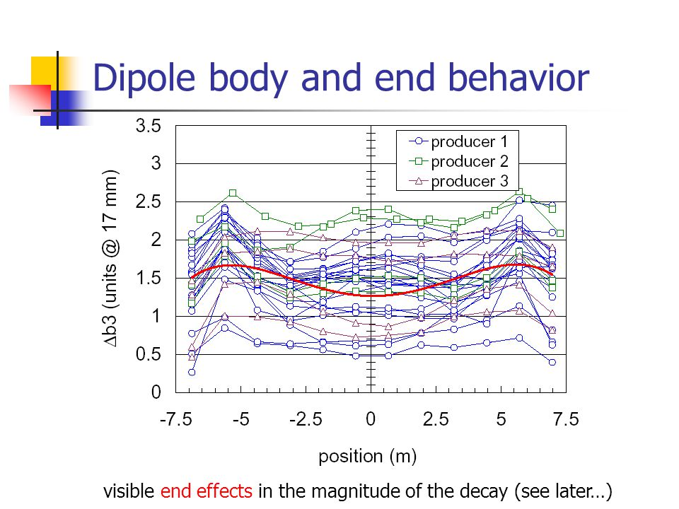 Dipole body and end behavior visible end effects in the magnitude of the decay (see later…)