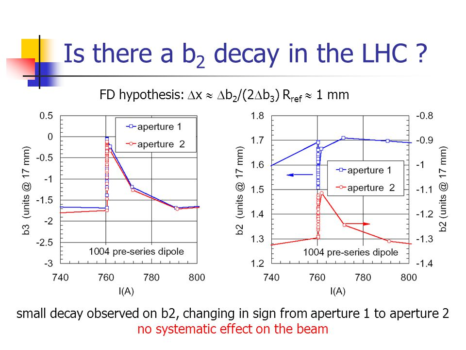 Is there a b 2 decay in the LHC .