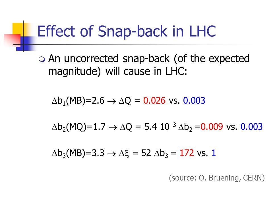 Effect of Snap-back in LHC  An uncorrected snap-back (of the expected magnitude) will cause in LHC:  b 1 (MB)=2.6   Q = 0.026 vs.