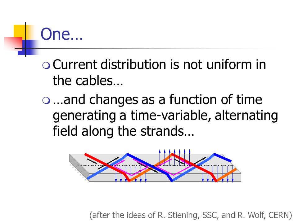 One…  Current distribution is not uniform in the cables…  …and changes as a function of time generating a time-variable, alternating field along the strands… (after the ideas of R.