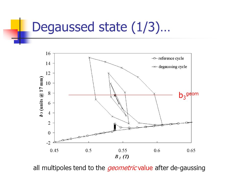 Degaussed state (1/3)… b 3 geom all multipoles tend to the geometric value after de-gaussing