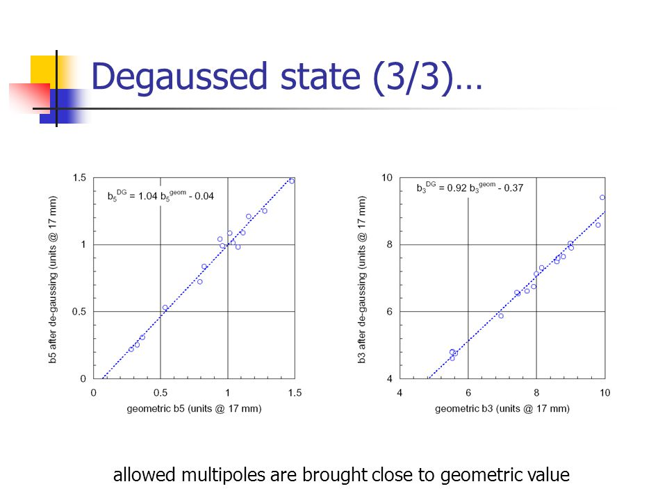 Degaussed state (3/3)… allowed multipoles are brought close to geometric value