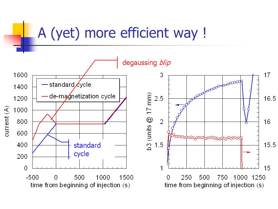 A (yet) more efficient way ! degaussing blip standard cycle