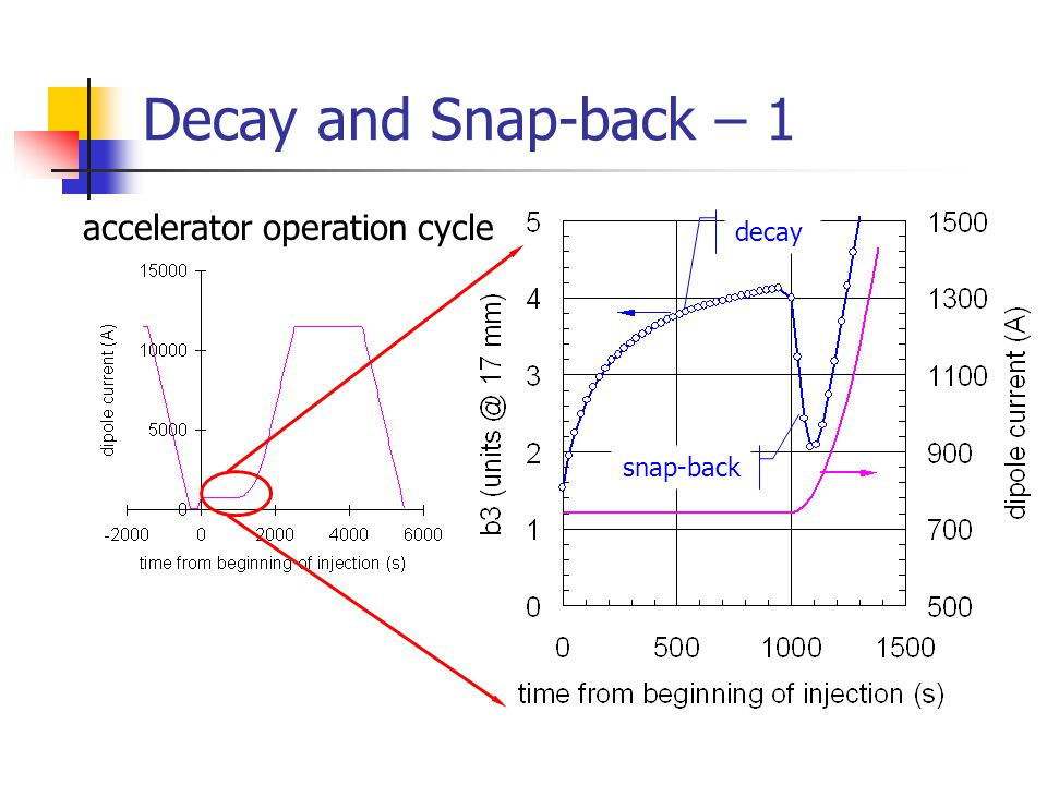 Decay and Snap-back – 1 snap-back decay accelerator operation cycle
