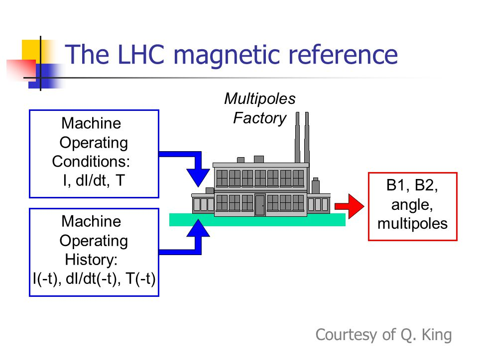 The LHC magnetic reference Machine Operating Conditions: I, dI/dt, T Machine Operating History: I(-t), dI/dt(-t), T(-t) B1, B2, angle, multipoles Multipoles Factory Courtesy of Q.