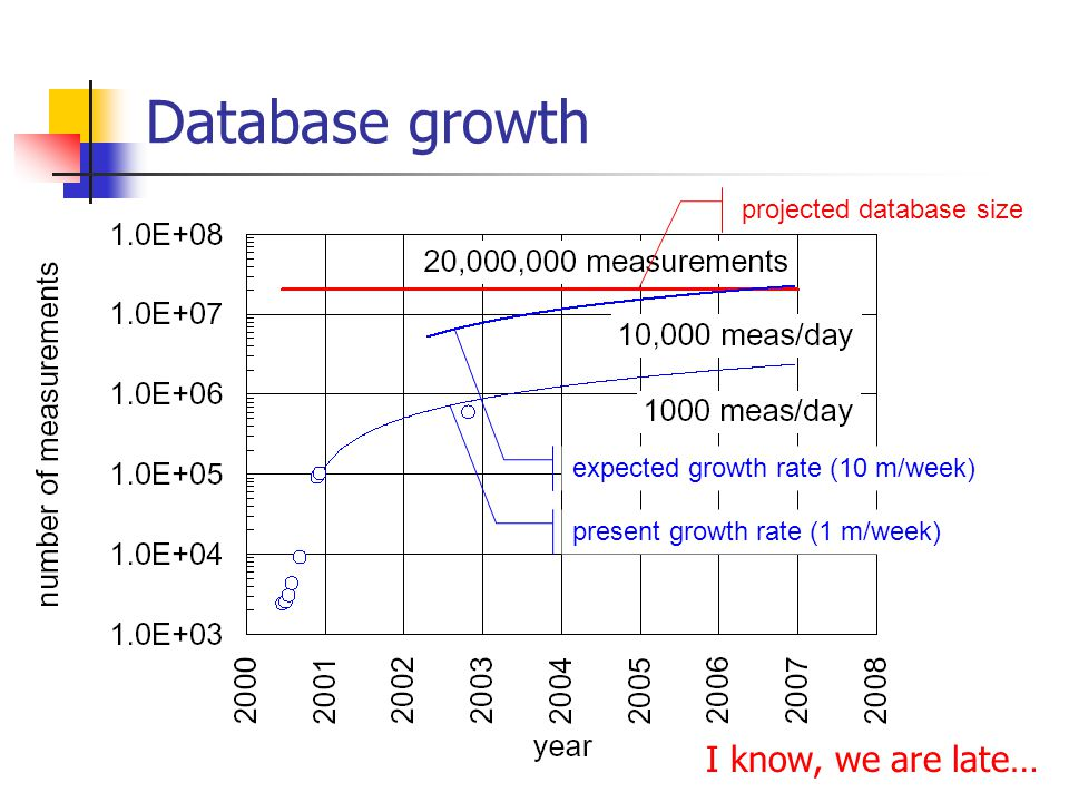 Database growth I know, we are late… projected database size present growth rate (1 m/week) expected growth rate (10 m/week)