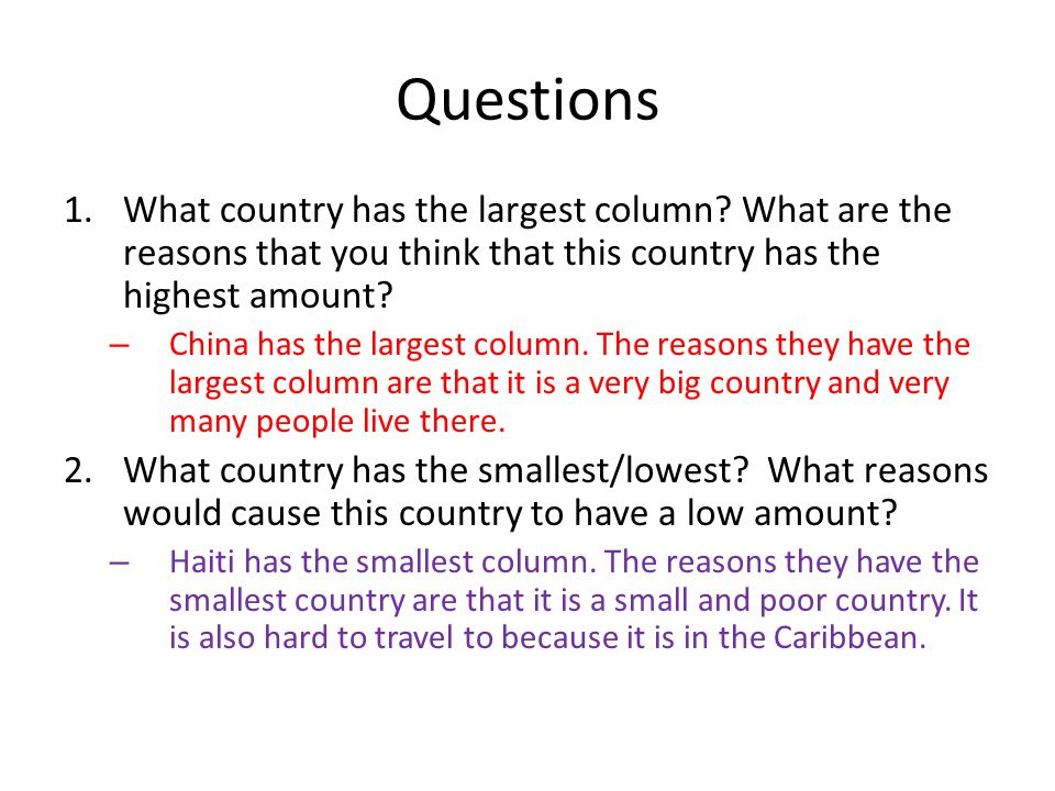 Questions 1.What country has the largest column.