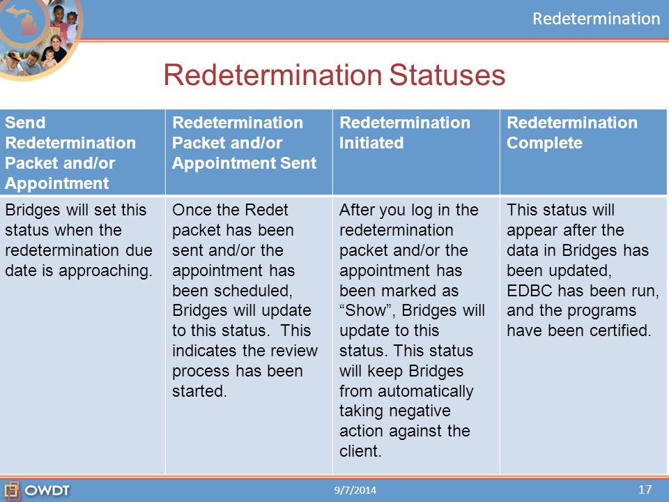 Redetermination Redetermination Statuses Send Redetermination Packet and/or Appointment Redetermination Packet and/or Appointment Sent Redetermination